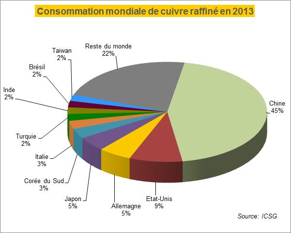 consommation mondiale de cuivre
