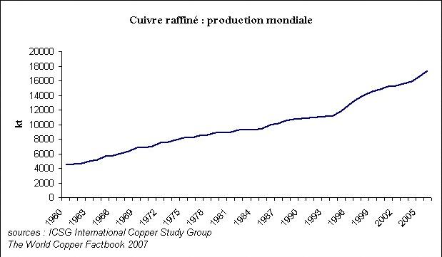 production mondiale de cuivre