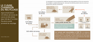 recyclage cuivre